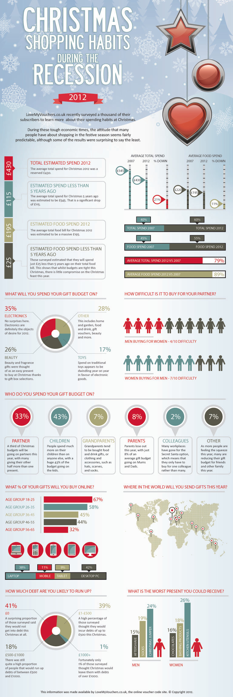 Infographic - Christmas shopping habits during the recession