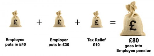 How Workplace Pensions work