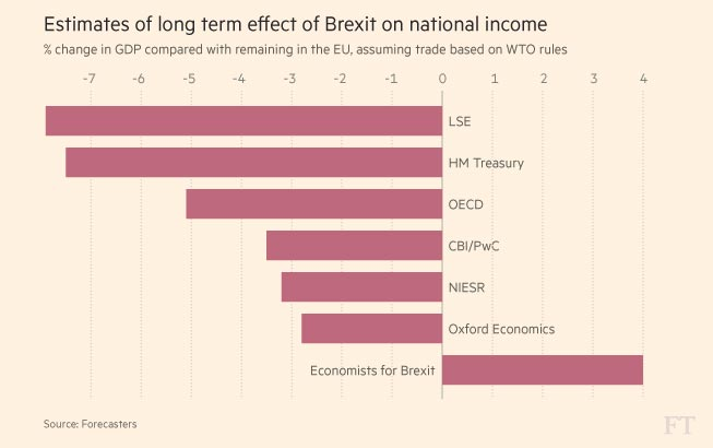 Economists and Brexit